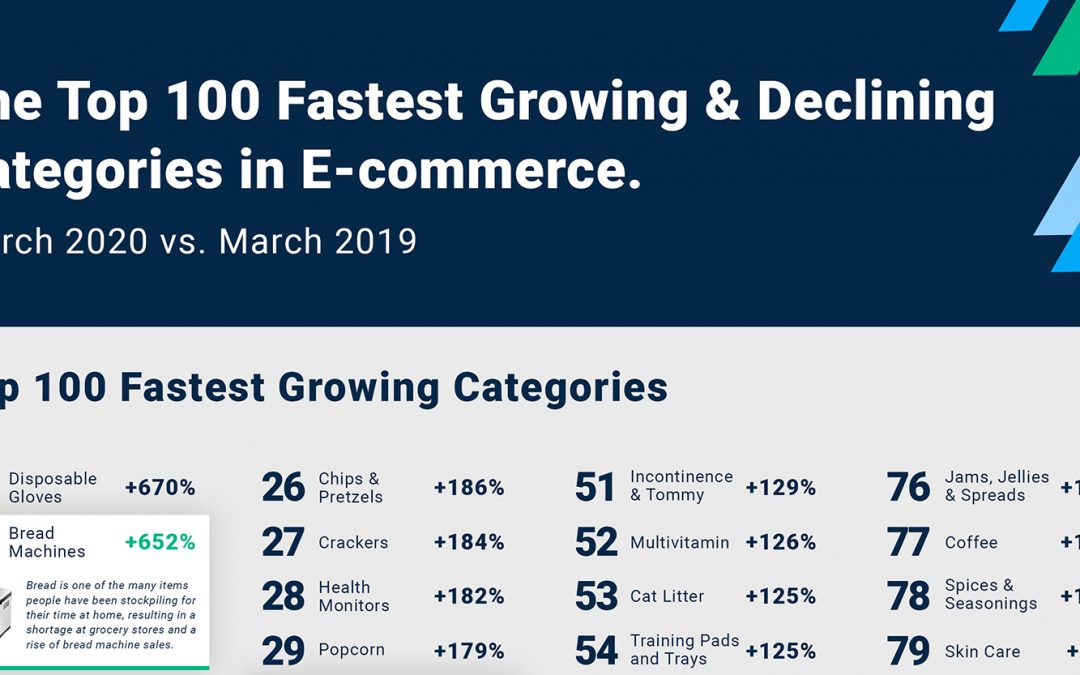 The 100 Fastest Growing & Declining Categories in Ecommerce by Stackline