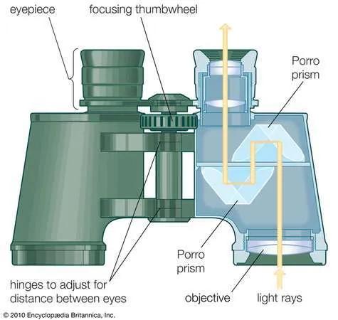 Britannica-binocular-parts